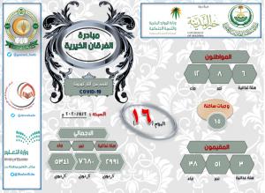 اليوم الـ 16: مبادرة الفرقان الخيرية