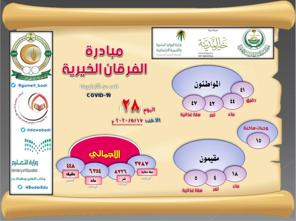 اليوم الـ 28 : مبادرة الفرقان الخيرية