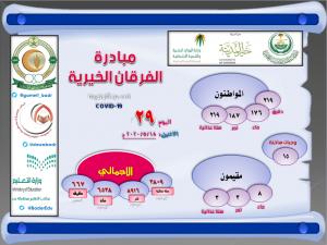 اليوم الـ 29 : مبادرة الفرقان الخيرية