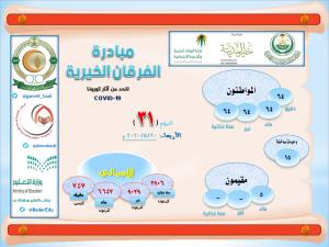 اليوم الـ 31 : مبادرة الفرقان الخيرية
