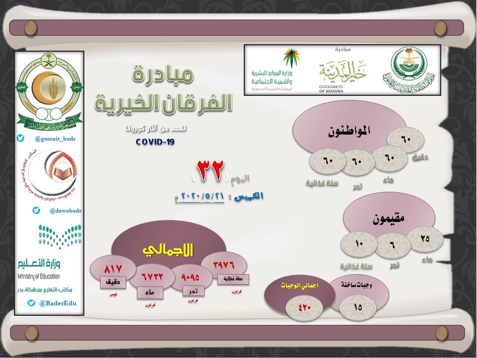 اليوم الـ 32 : مبادرة بدر الفرقان الخيرية